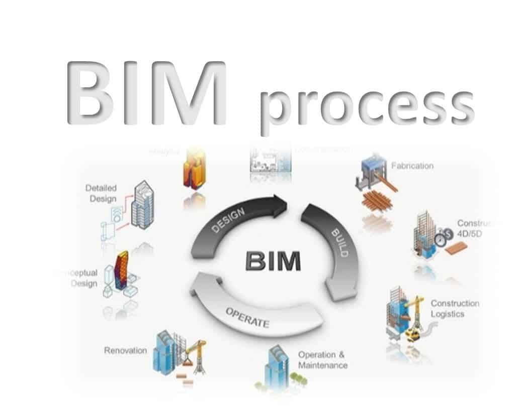 BIM process